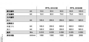 abb pftl201c基本参数